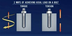 Figure 4: The difference between torque and tension.