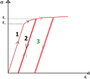 Tensile curve